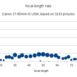canon-17-85-is-usm-focal-length.png